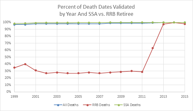 Percent of death dates validated by year and SSA vs. RRB retiree